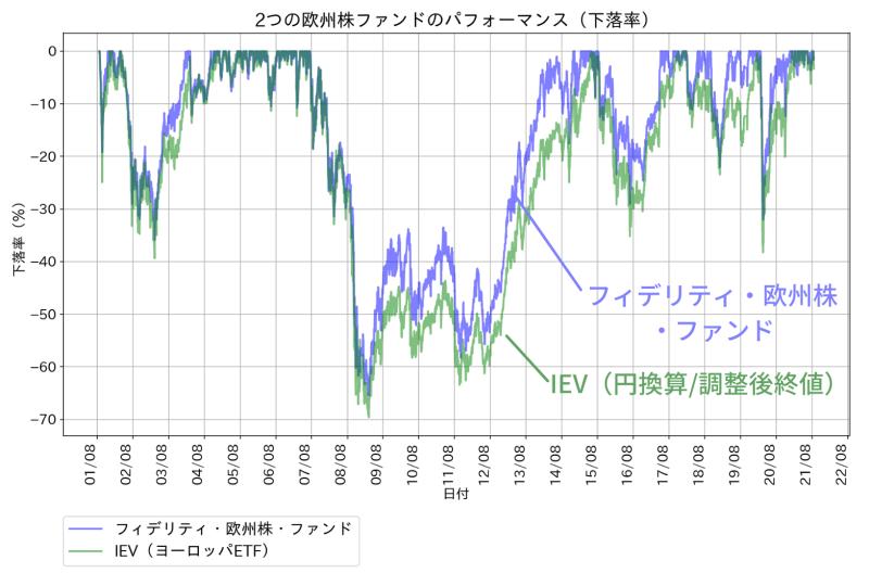 フィデリティ欧州株ファンドの運用成績の推移(下落率)