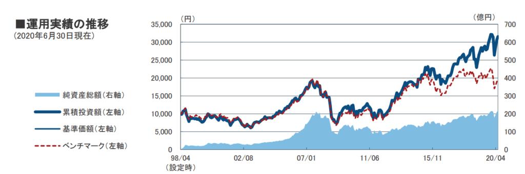フィデリティ欧州株ファンドのパフォーマンス