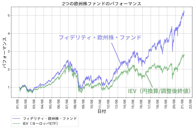 フィデリティ欧州株ファンドの運用成績の推移。比較対象はIEV(ヨーロッパETF)