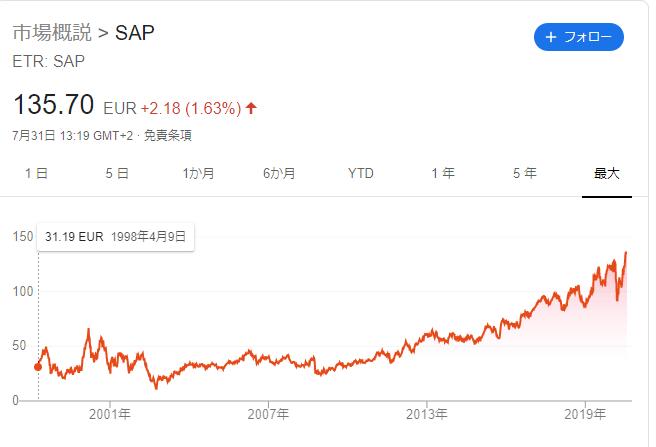 SAPの株価