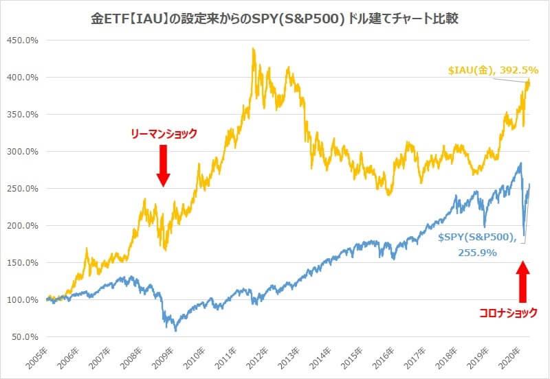 ゴールドとS&P500の比較