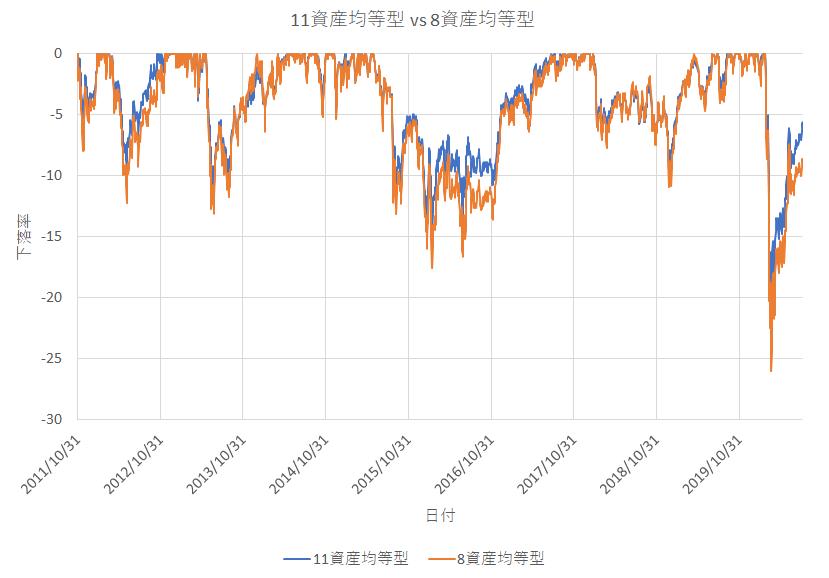 8資産均等型 vs 11資産均等型の下落率