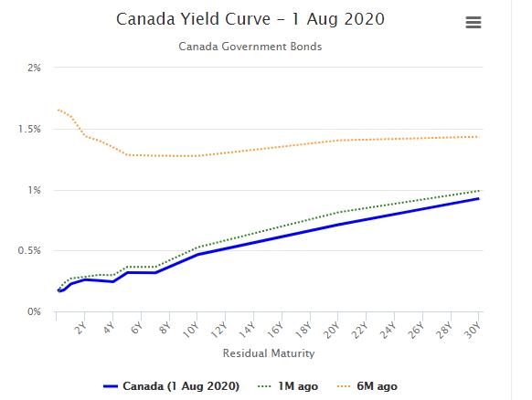 カナダ債券のイールドカーブ