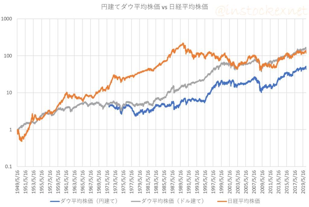 円換算したNYダウ平均株価(1949年以降)