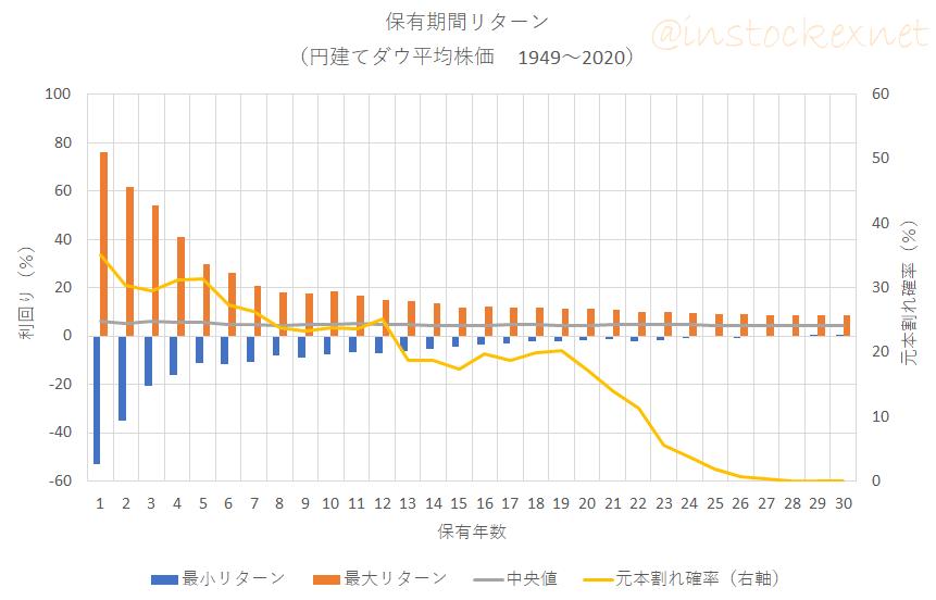 円換算したNYダウ平均株価(1949年以降)の保有期間リターン