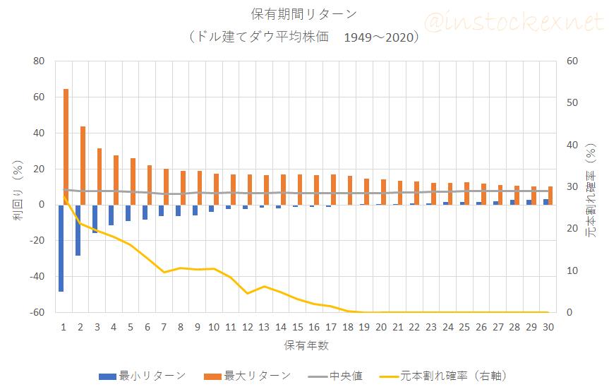 ドル建てNYダウ平均株価(1949年以降)の保有期間リターン