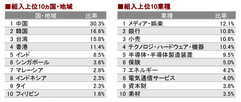 日経アジア300iのカントリー比率