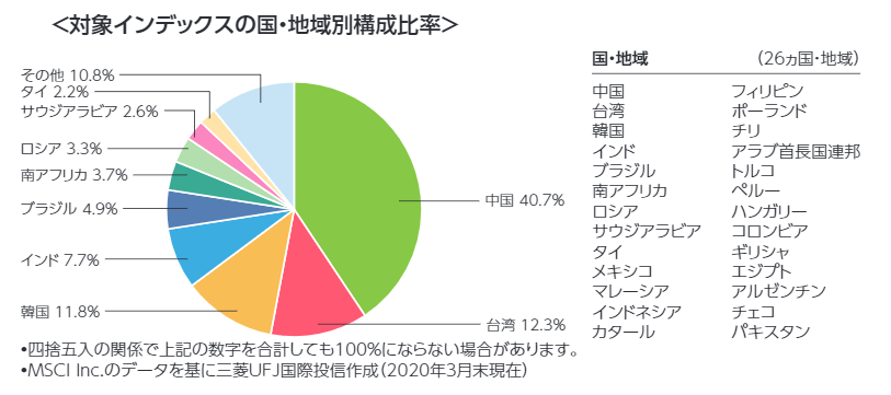 新興国株式のカントリー比率