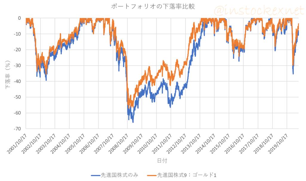 先進国株式のみと先進国株式にゴールドを加えたポートフォリオの下落率の比較