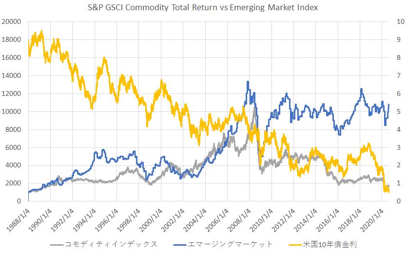 新興国株式インデックスとGSCIコモディティインデックスと米国10年債金利の比較