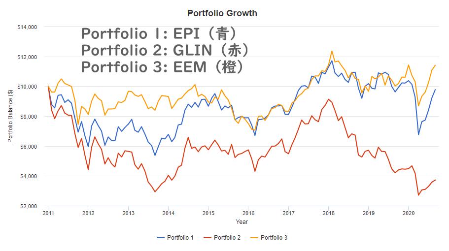 EPIの株価推移