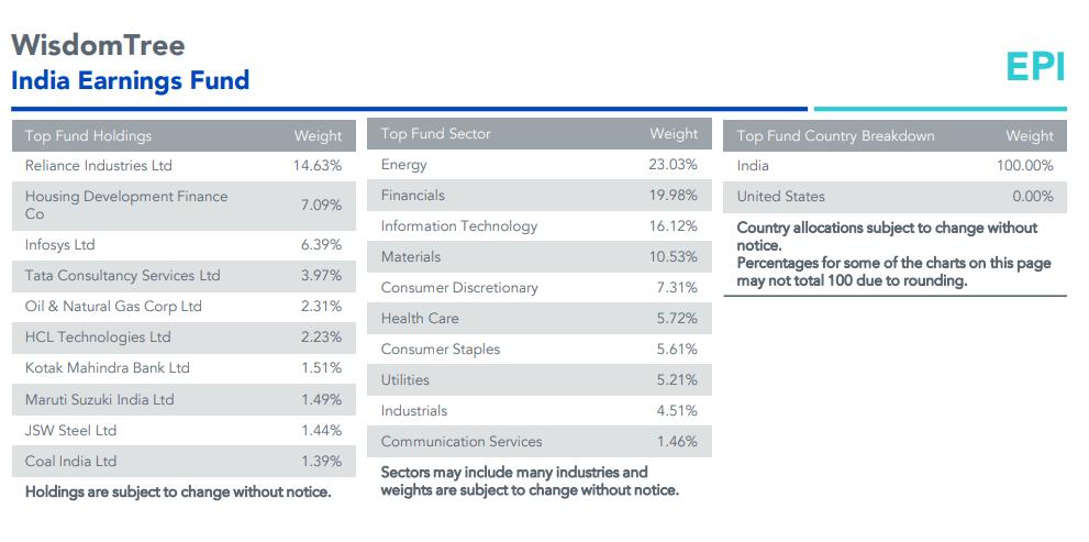 EPI(ウィズダムツリー インド株収益ファンド)の上位構成銘柄とセクター比率