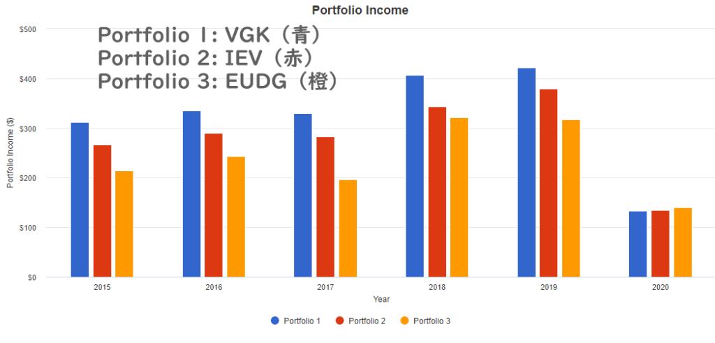 EUDGと他のヨーロッパ株式に投資するETFの受取配当金