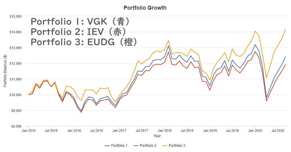 EUDGの配当再投資後の株価パフォーマンス