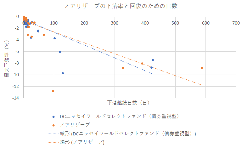 ノアリザーブの下落率と、下落からの回復日数