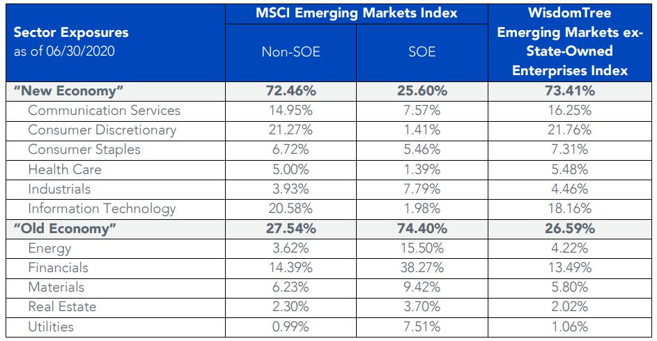 新興国株式の民間企業と国営企業のセクターの比較