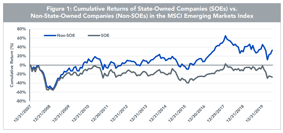 新興国株式の民間企業と国営企業のパフォーマンスの比較