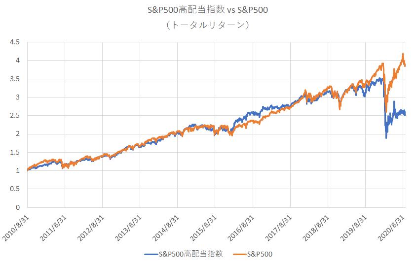 S&P500高配当指数 vs S&P500