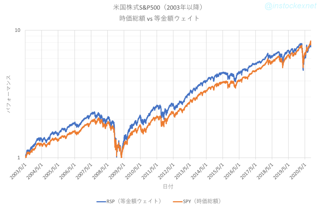 時価総額(SPY)と等金額ウェイト(RSP)の2003年以降の比較