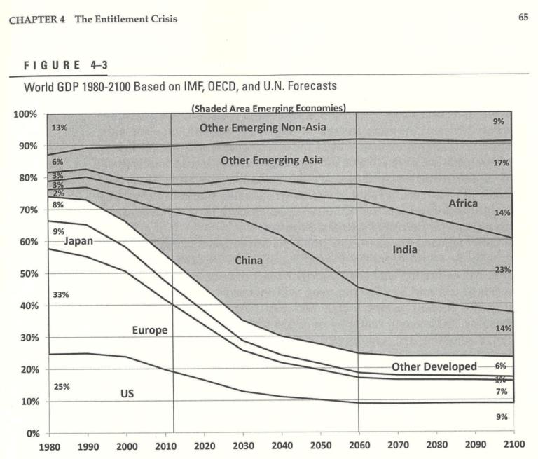 GDP比の将来予測