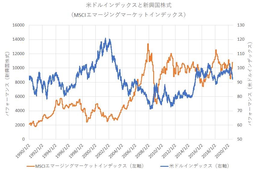 1988年以降の新興国株式と米ドルインデックス