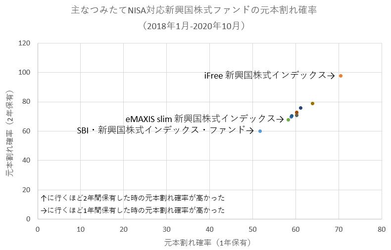新興国株式インデックスファンドの元本割れ確率