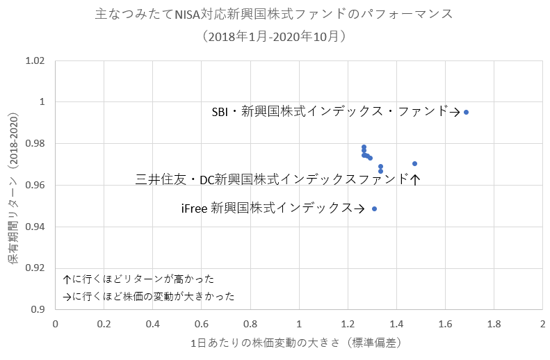 新興国株式インデックスファンドの保有期間リターン