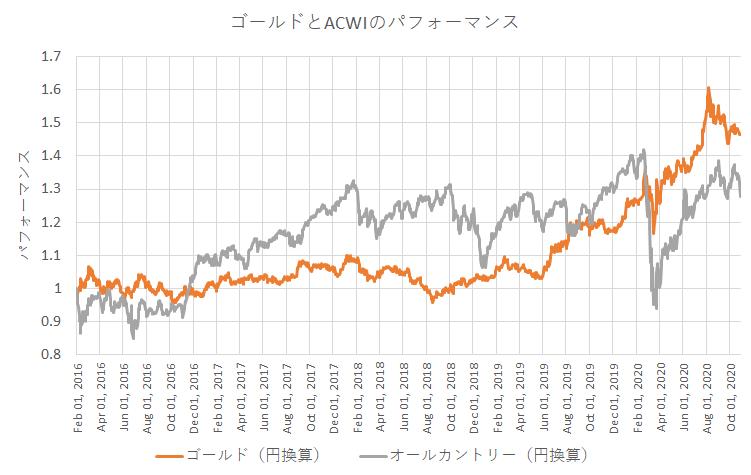 2016年以降のゴールドとACWIの比較。円換算後