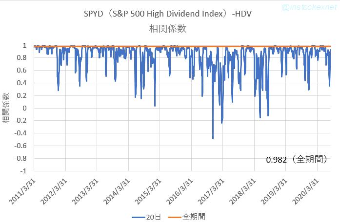 HDVとSPYDの相関係数の推移