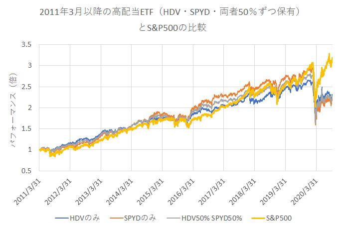 HDVとSPYD、両者を50%ずつ組み合わせた時のパフォーマンス