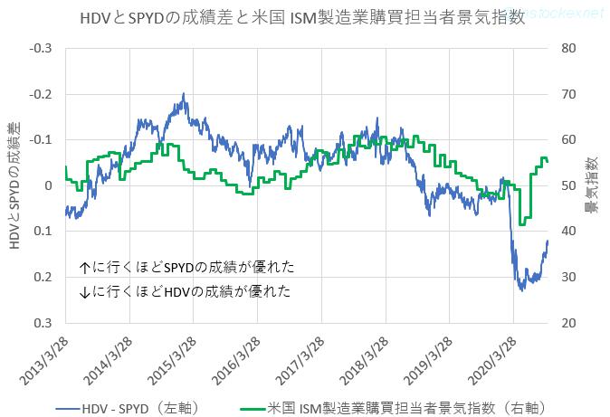 HDV-SPYDと米国ISM製造業購買担当者景気指数