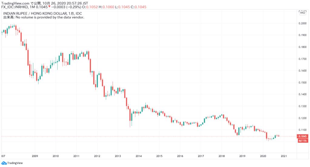 インディアルピーと香港ドル