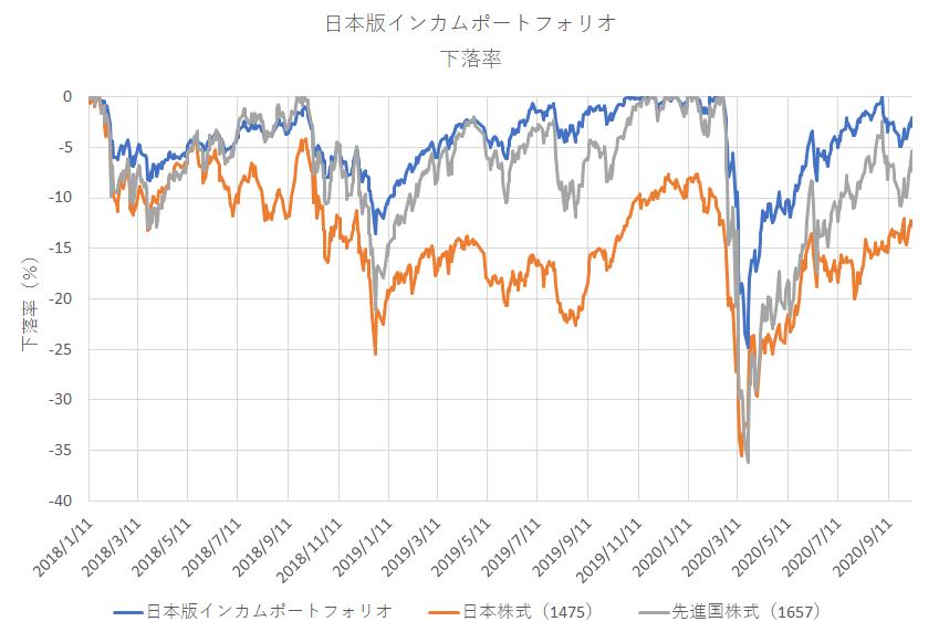 日本版インカムポートフォリオのドローダウン