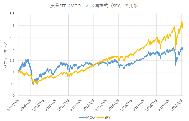 MOOとSPYの比較