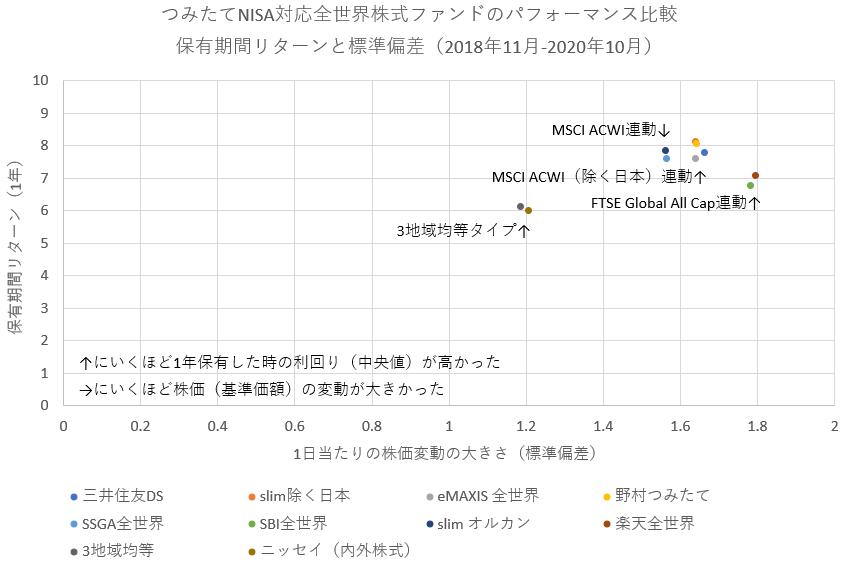 全世界株式の保有期間リターンと株価の変動の大きさ
