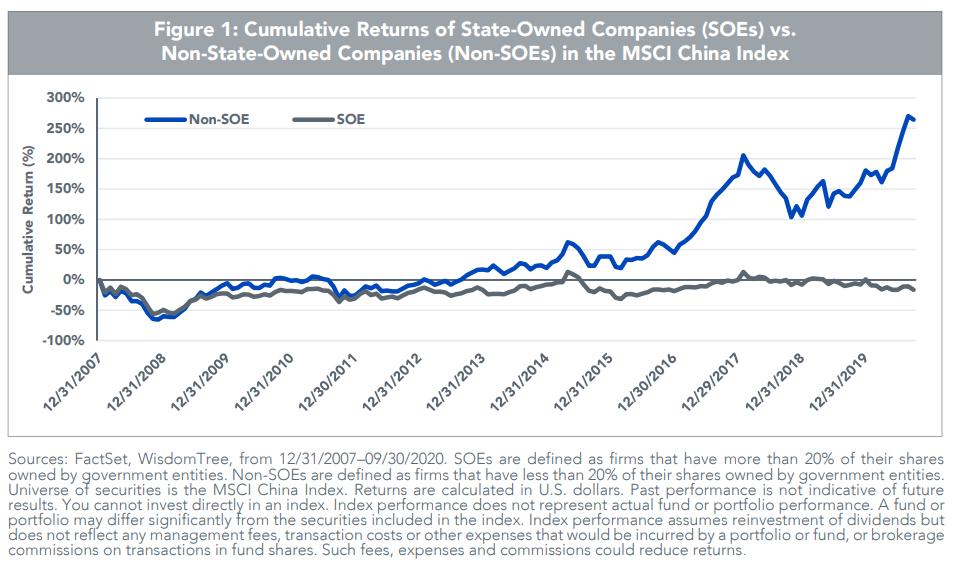 中国民営企業と国営企業のリターンの差