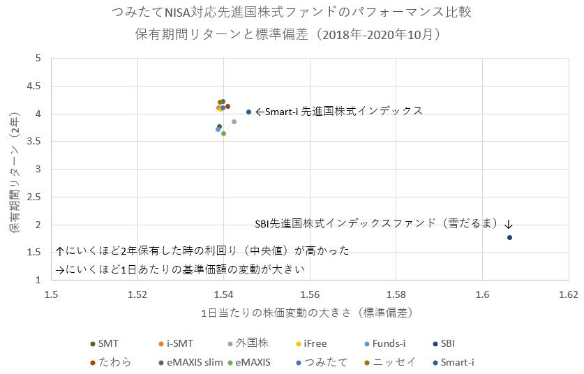 先進国株式ファンドの株価変動の大きさ(標準偏差)