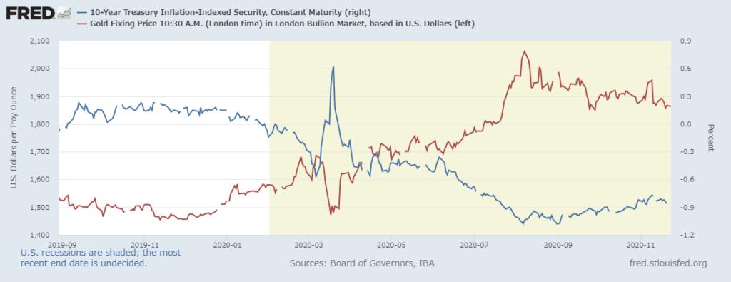 ゴールドの価格と米10年インフレ連動債の比較