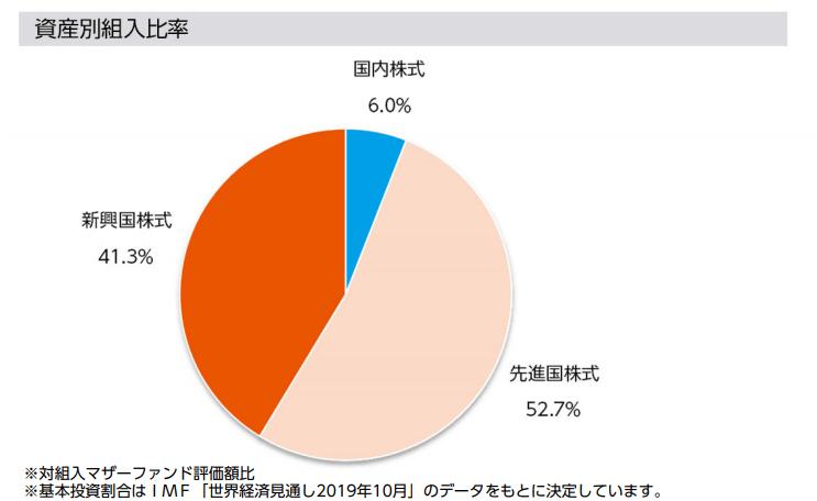 ニッセイ世界株式ファンド(GDP型バスケット)の資産配分