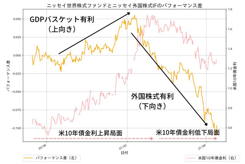 ニッセイ世界株式ファンド(GDPバスケット型)とニッセイ外国株式インデックスファンドの運用成績の差
