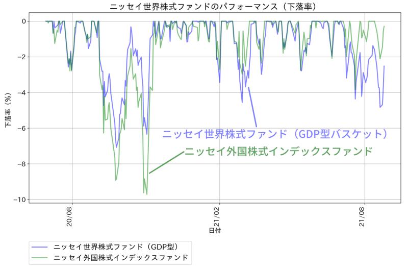 ニッセイ世界株式ファンド(GDPバスケット型)のパフォーマンス(下落率)