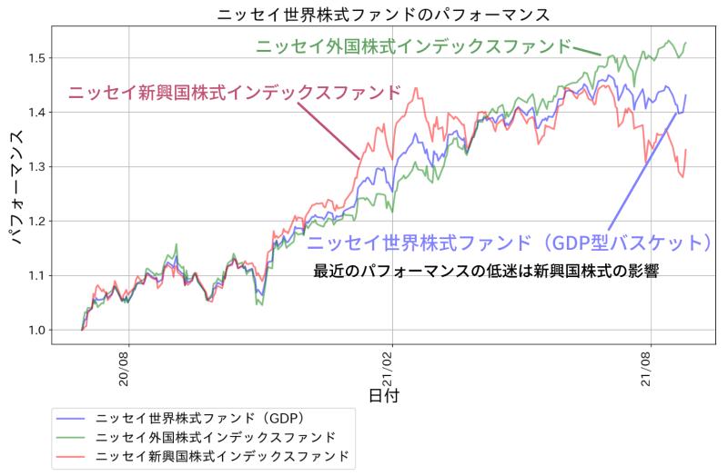 ニッセイ世界株式ファンド(GDPバスケット型)のパフォーマンス