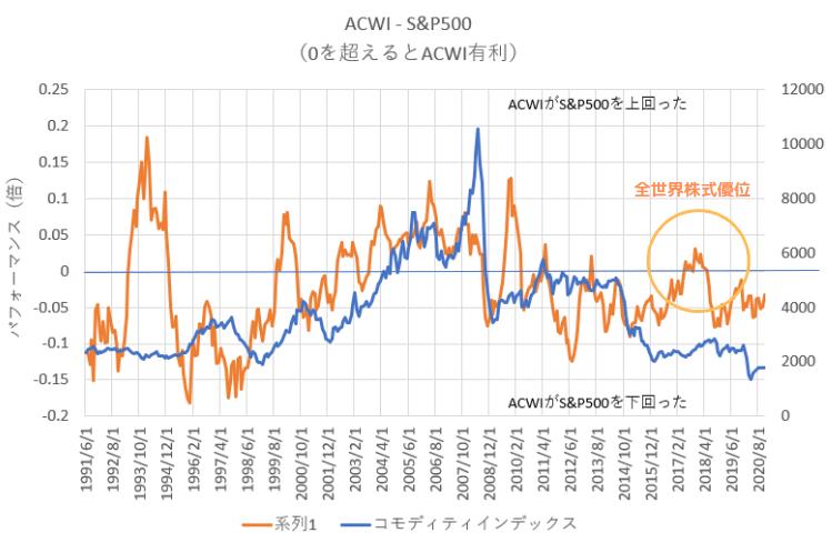 2017年は資源価格と関係なく全世界株式の成績が向上