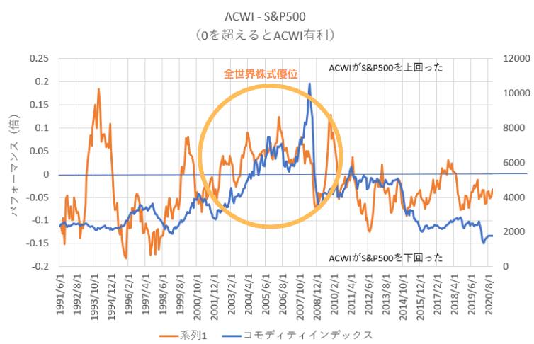 2000年代の全世界株式のパフォーマンスは資源価格上昇と関係