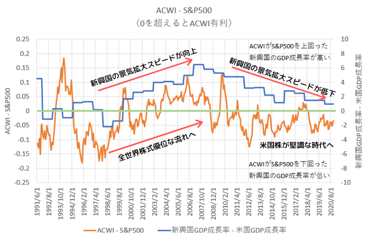 全世界株式から米国株式を引いた保有期間リターンと、新興国から米国のGDP成長率を引いたグラフ