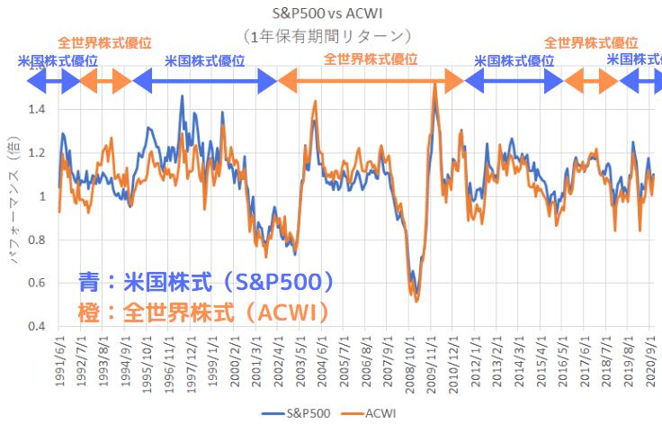 1990年7月以降の全世界株式と米国株式の保有期間リターン(1年)