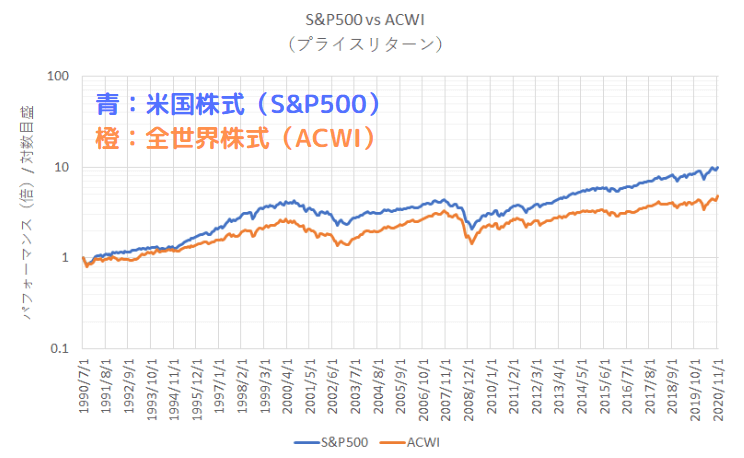 1990年7月を基準とした全世界株式と米国株式の30年チャート