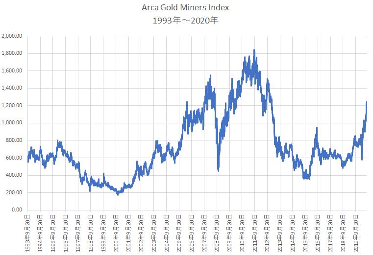 1993年以降の金鉱株インデックスのパフォーマンス