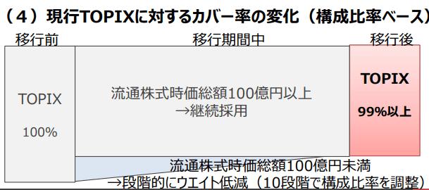 従来のTOPIXから新TOPIXへの移行