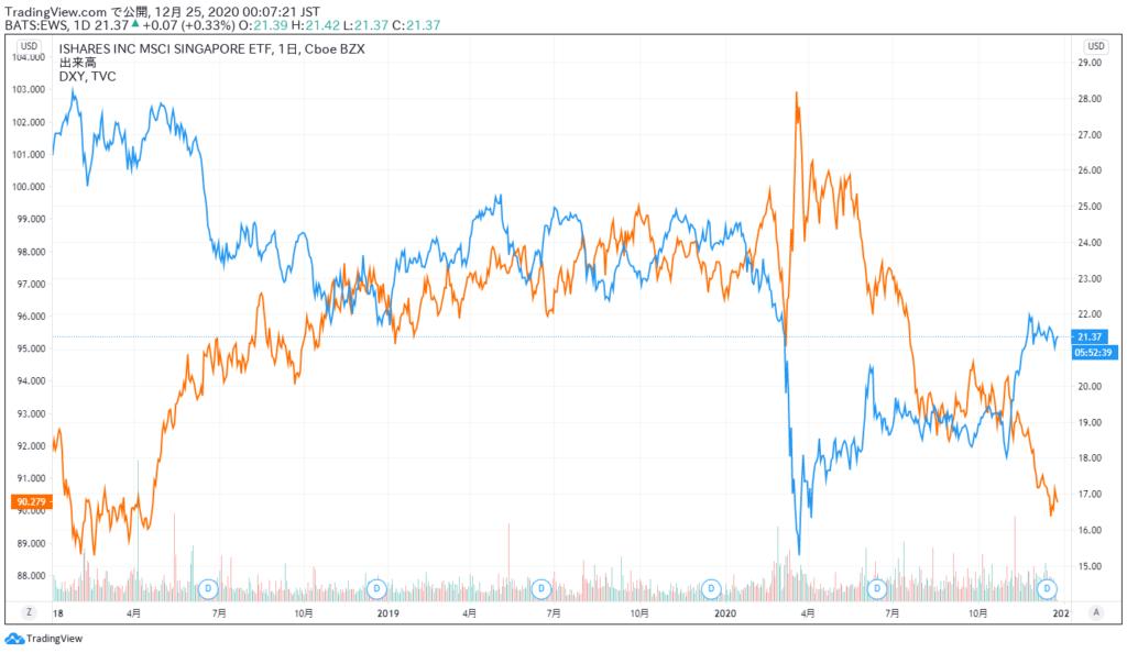 シンガポール株ETFとドルインデックスの比較